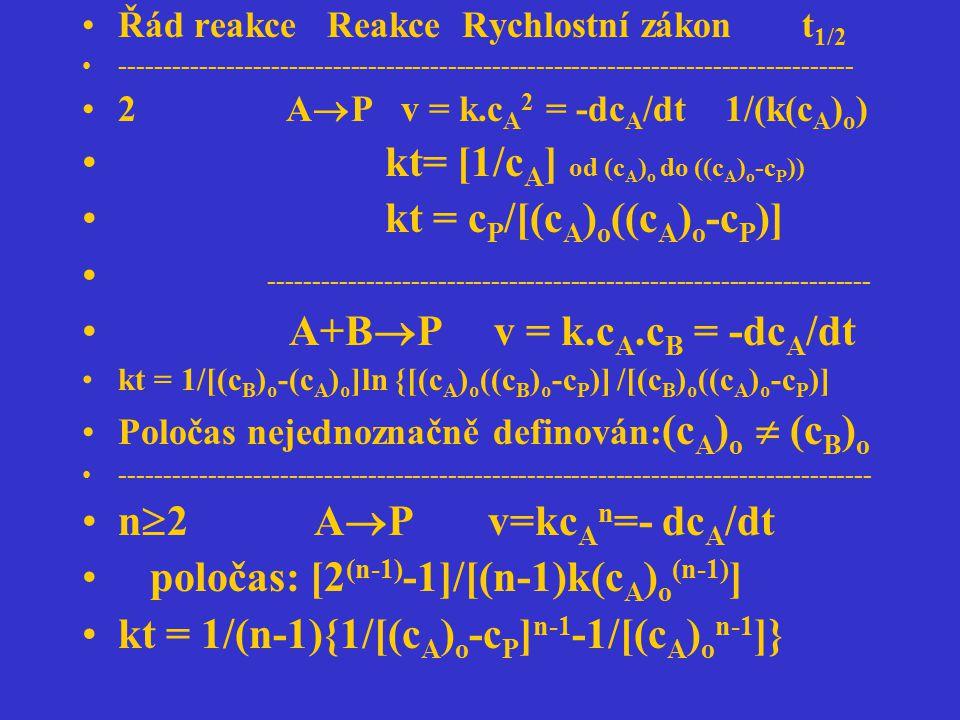 kt= [1/cA] od (cA)o do ((cA)o-cP)) kt = cP/[(cA)o((cA)o-cP)]
